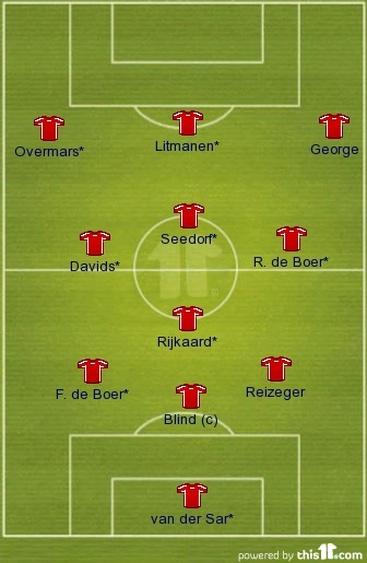 Ajax starting 11