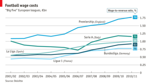 Wages are on the rise (Image from The Economist)