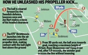 Ibrahimovic wonder goal against Engalnd (Image from Sports News)