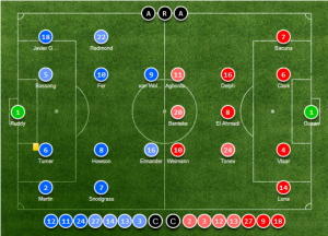 Formation vs Aston Villa this season  (Image from Soccerway)