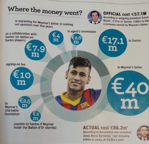 Where the money went?  (Image from World Soccer)