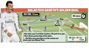 Bale's wonder goal  (Image from DailyMail)