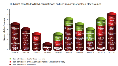 More clubs than ever are facing punishment due to financial issues  (Image from UEFA)