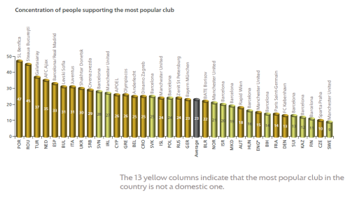 Supporter loyalty is split between various domestic and European clubs  (Image from UEFA)