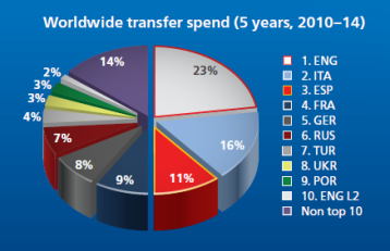 The top 3 leagues make up most of the transfers  (Image from UEFA)
