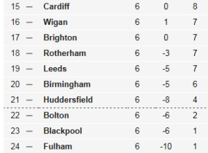 Says it all - Fulham rooted to the bottom  (Image from BBC)