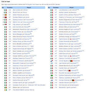 Parma currently has 85 players out on loan  (Image from Wikipedia)