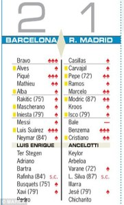 Spanish paper Marca refused to score Bale following the defeat on Sunday to Barcelona  (Image from Marca)