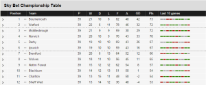 Final step? The Championship table as of Monday 23rd March 2015  (Image from BBC)