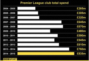 The amount spent by EPL clubs each season continues to grow at an alarming rate (Image from BBC)