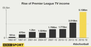 The Premier League's new TV deals will earn the clubs more than ever before (Image from BBC)