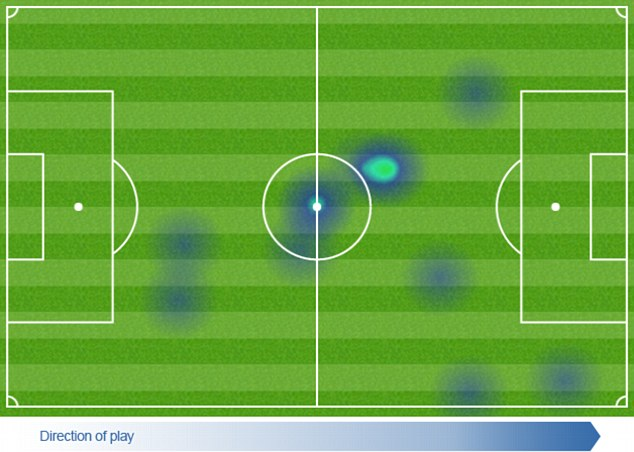 Agbonlahor's heat map in the fist half against Spurs (Image from Opta)