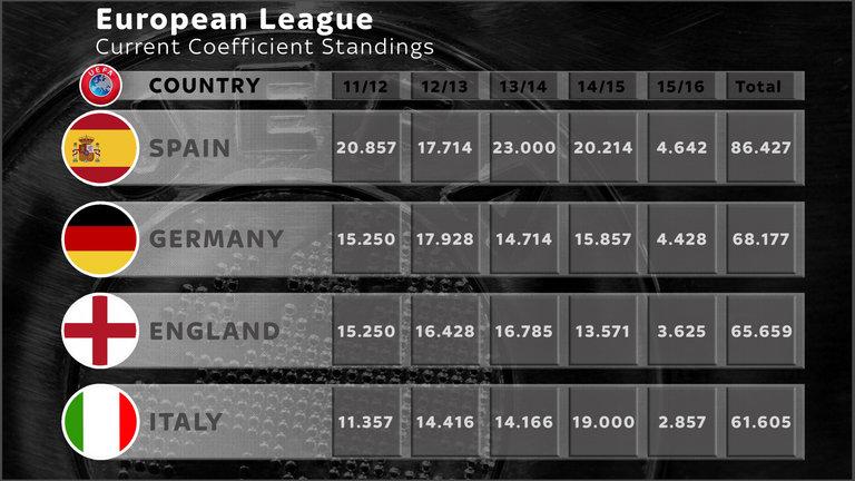 football-uefa-coefficients-england-italy-serie-a-premier-league_3356824